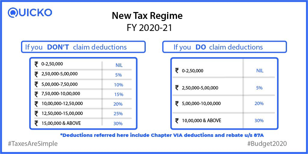 Deductions under chapter VI A in New Tax Regime