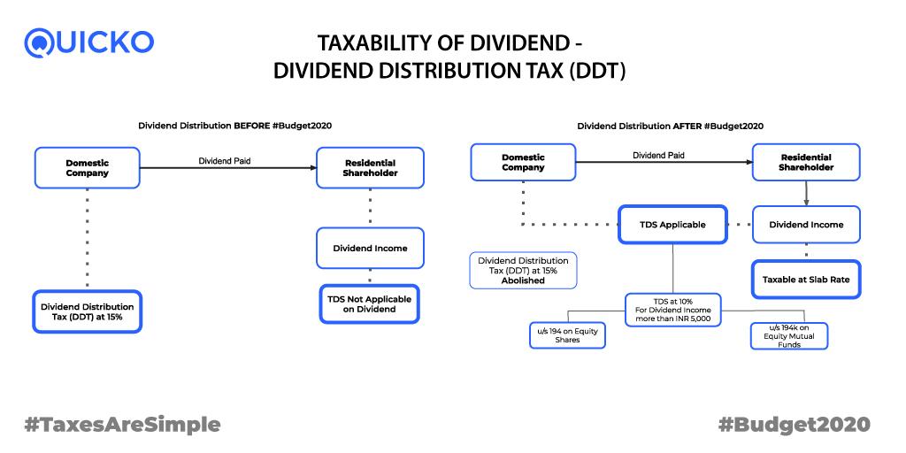 TDS on Dividend