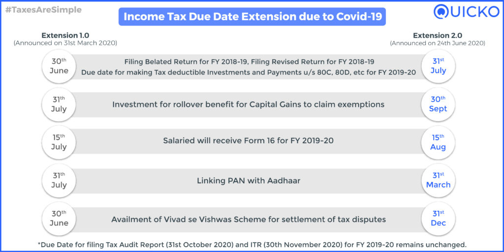 Income Tax Due Date Extension. Announcement as on 24th June 2020