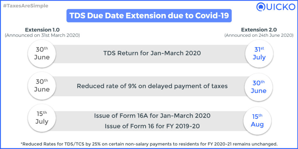 TDS Due Date Extension. Announcement as on 24th June 2020