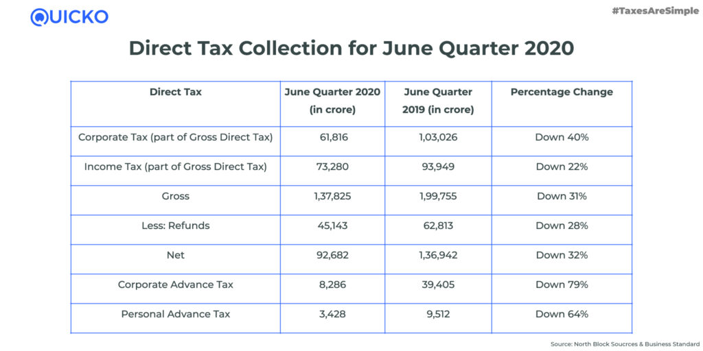 Direct Tax Collection for June Quarter 2020