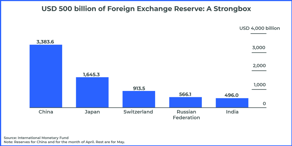 usd 500 billion of foreign exchange reserve