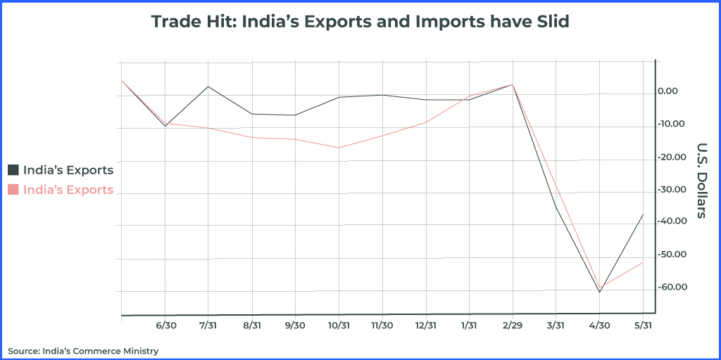trade hit, india's exports and imports have slid
