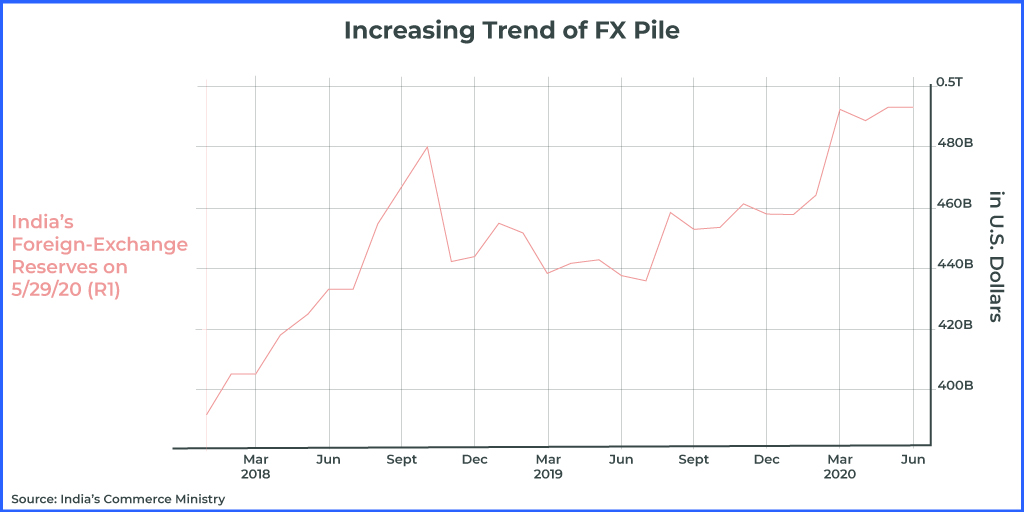 increasing trend of FX pile