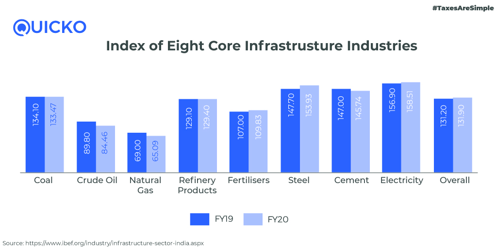 index of 8 core infrastructure industries