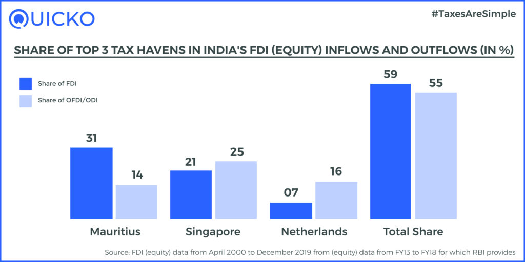 share of tax havens in india's FDI; inflows and outflows