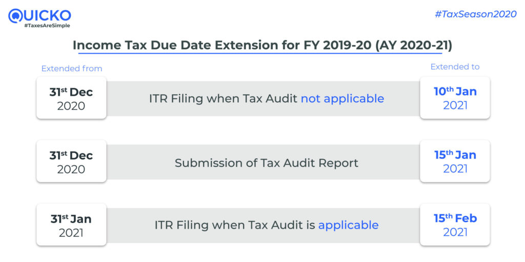 Extended Income Tax Return Filing Due Date for FY 2019-20 (AY 2020-21)